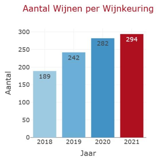 aantal nederlandse wijnen per wijnkeuring