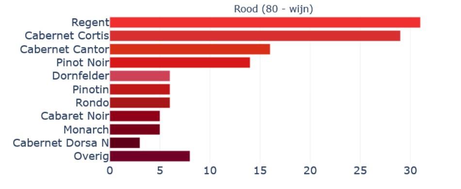 meest gebruikte druivenrassen in Nederland voor rode wijn