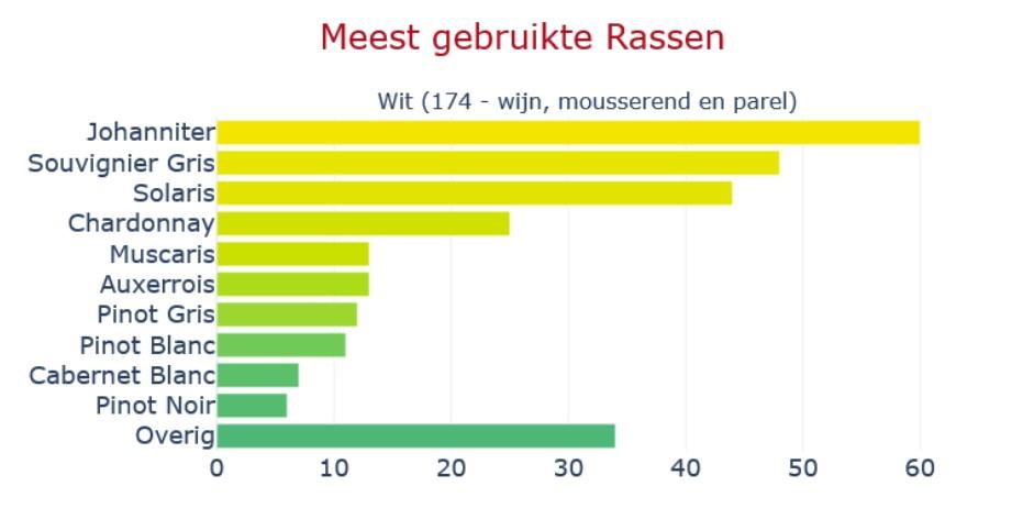 Meest gebruikte druivenrassen in Nederland voor witte, mousserende en parelwijn