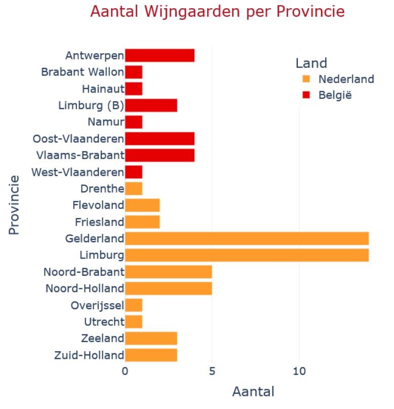 Hoeveel wijngaarden heeft Nederland en België, aantal wijngaarden per provincie